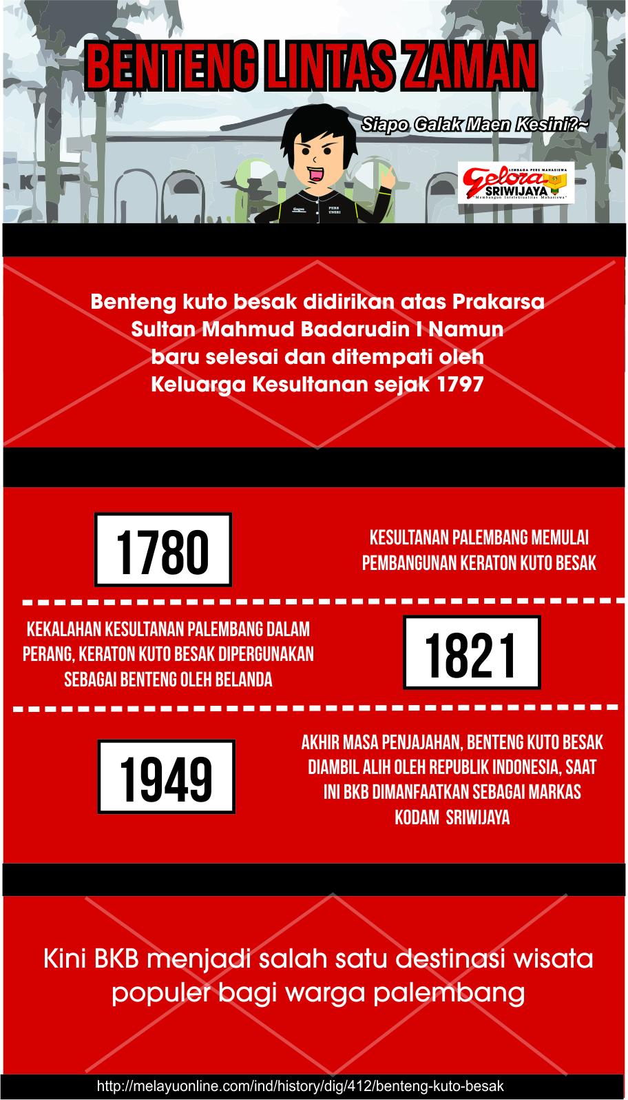 Infografis Benteng Kuto Besak Benteng Lintas Zaman GELORA
