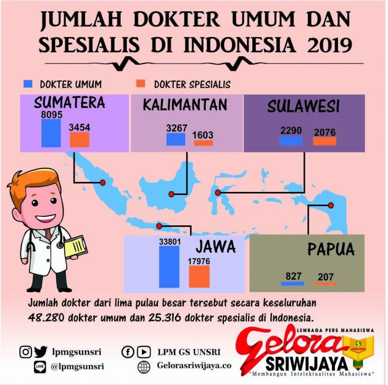 Jumlah Dokter Umum dan Spesialis di Indonesia 2019 ...